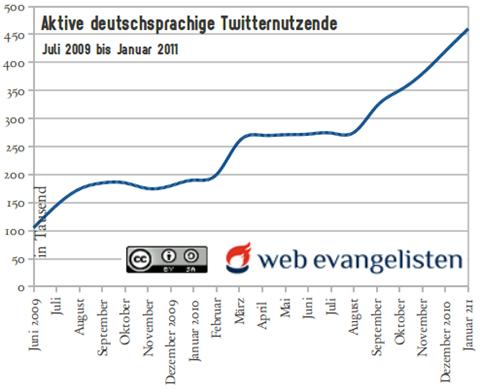 Twitternutzung Verlauf