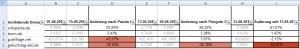 Excel-Filter