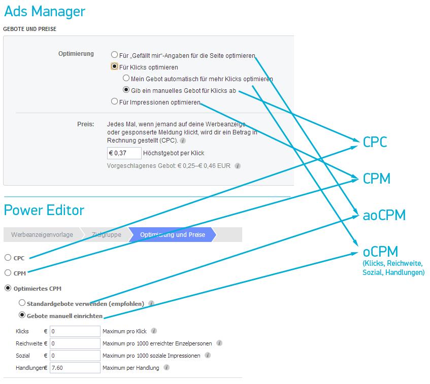 Geboteseinstellung im Ads Manager und Power Editor