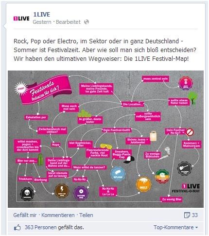 Affiliate Marketing auf Facebook