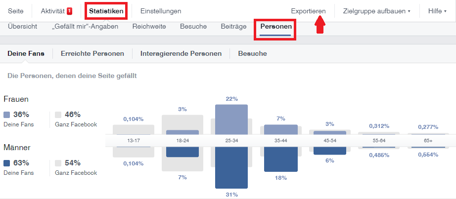 FB Statistiken
