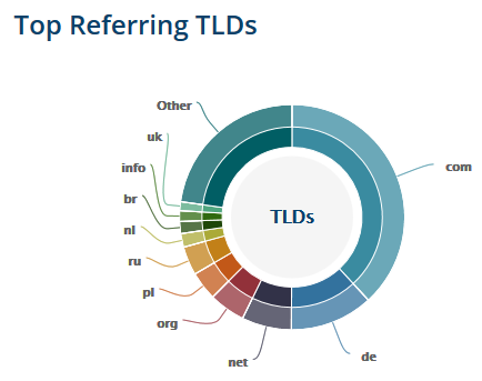 Top-Referring-TLDs