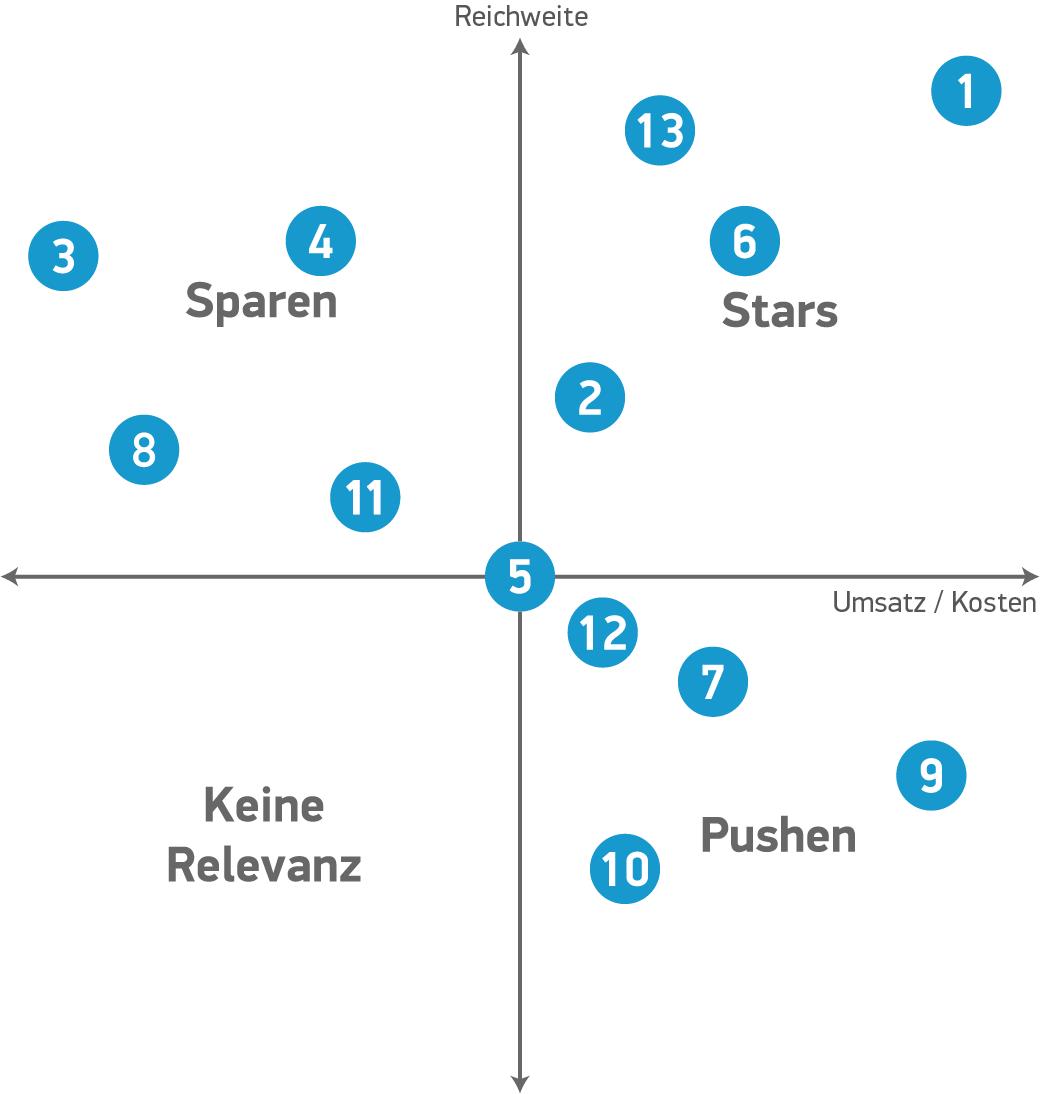 Übersicht der 13 Adwords-Filter