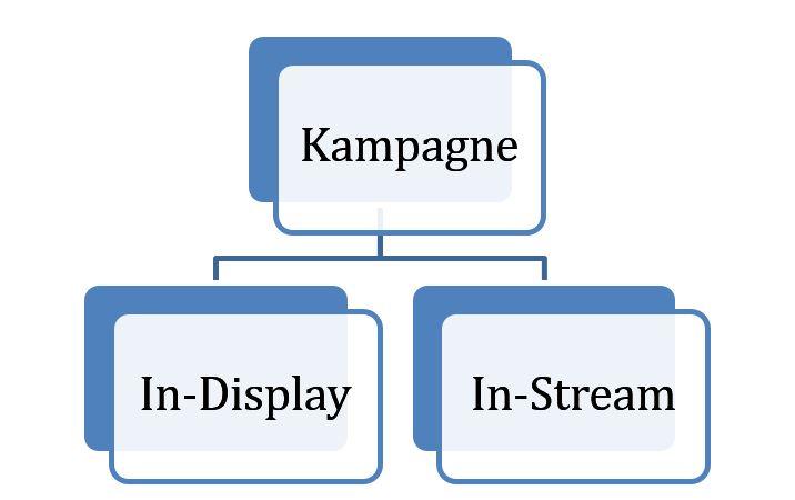 Kampagnenstruktur
