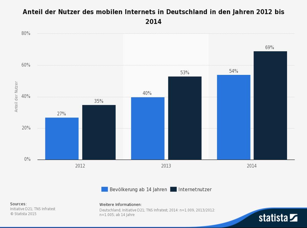 Statistik Nutzer mobiles Internet