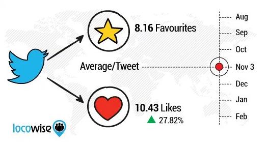 Twitter Herzen Studie