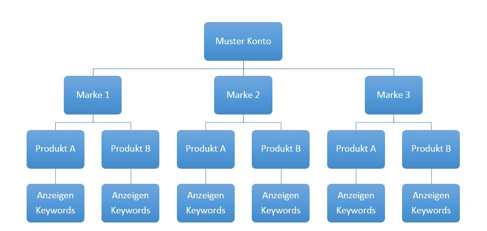 Muster Account Struktur Adwords