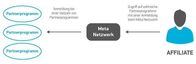 Meta Netzwerk