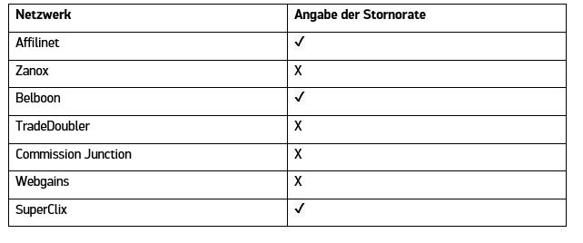 Tabelle Stornorate