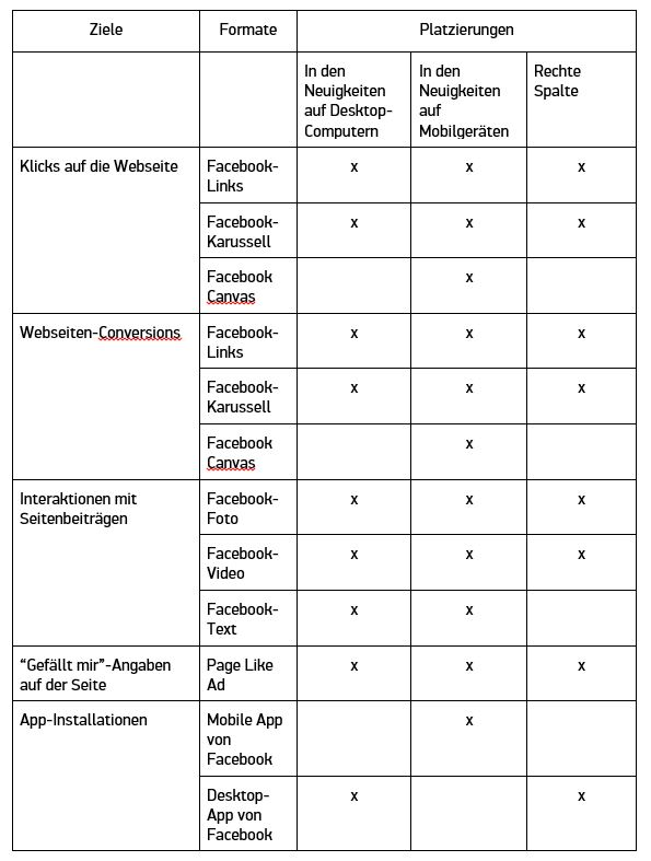 Anzeigenformate FB Ads Tabelle 1