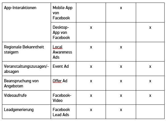 Anzeigenformate FB Ads Tabelle 2