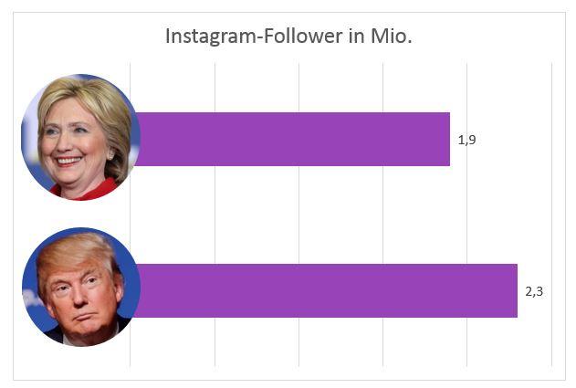 Instagram Follower Trump und Clinton