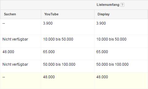 Listenumfang für das Remarketing bei Google AdWords