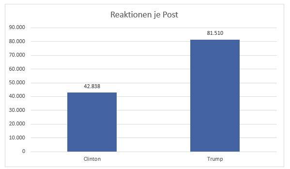 Reaktionen je Post Clinton und Trump