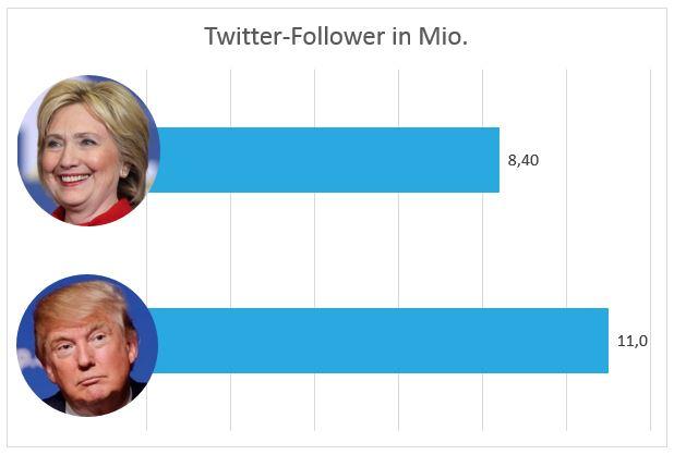 Twitter Clinton und Trump