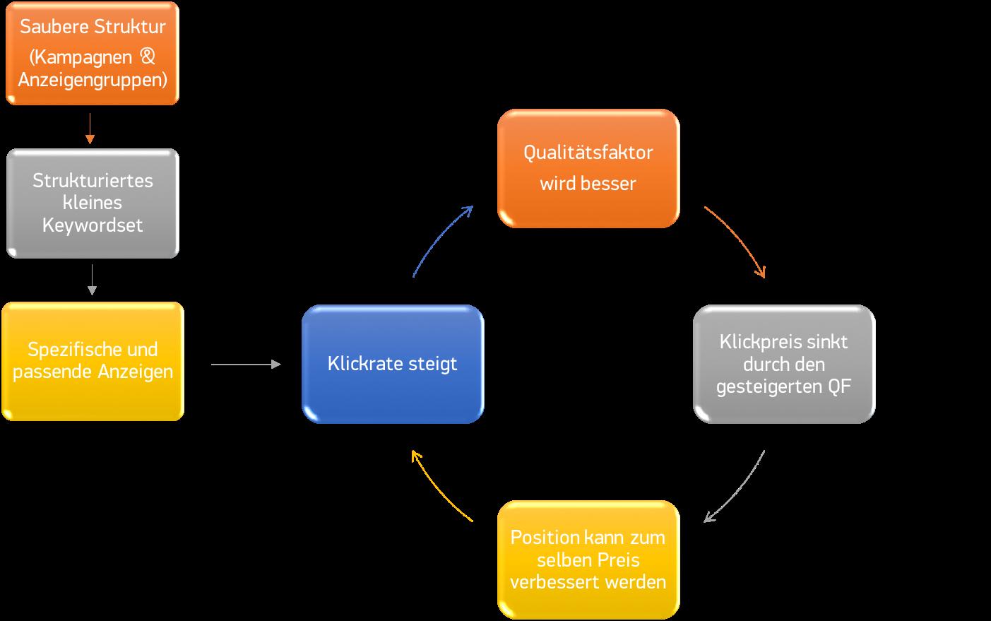 Auswirkungen einer gut angelegten Kontostruktur auf Klickrate, Qualitätsfaktor, Klickpreis und Position