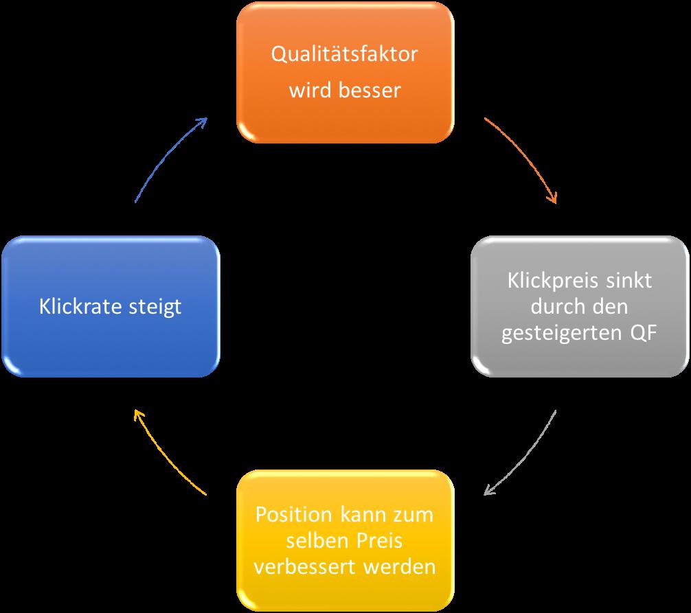 Auswirkungen des Qualitätsfaktor auf Klickpreis, Klickrate und Anzeigenposition