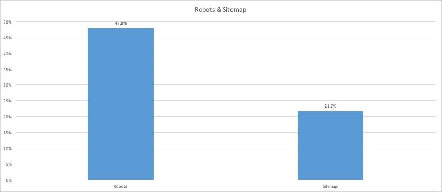Robots.txt & Sitemap DHDL