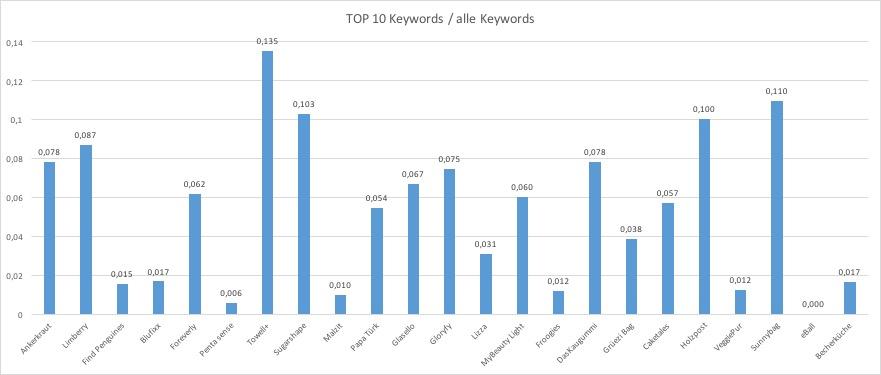 Top 10 Keywords / alle Keywords