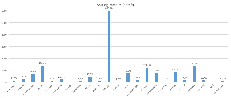 Ansteig Domains DHDL