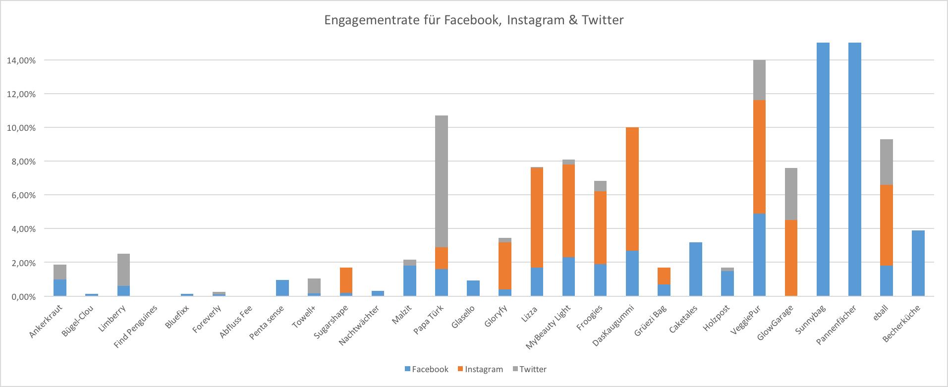 Die Höhle der Löwen Social Media