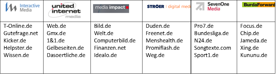Die Top Vermarketer in Deutschland und ihre Webseiten