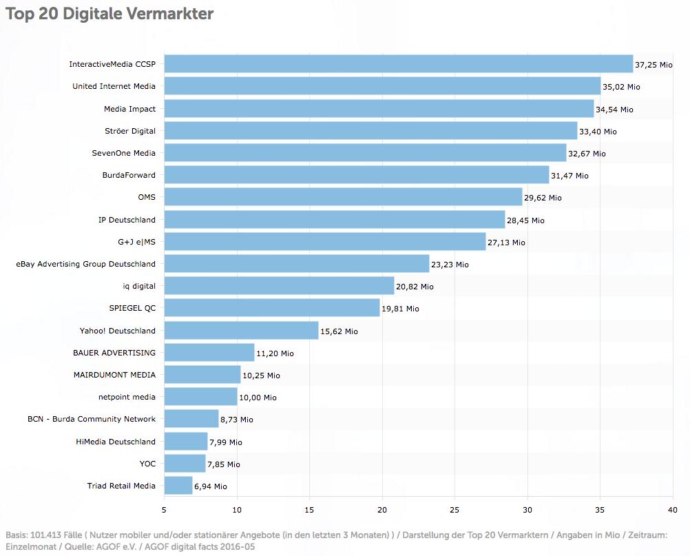 Darstellung der Top 20 Vermarkter in Deutschland