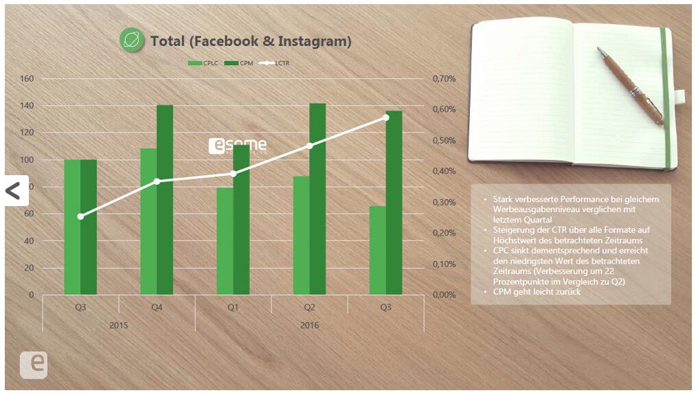 Studie von esome Advertising: Leistung von Facebook- und Instagram-Anzeigen