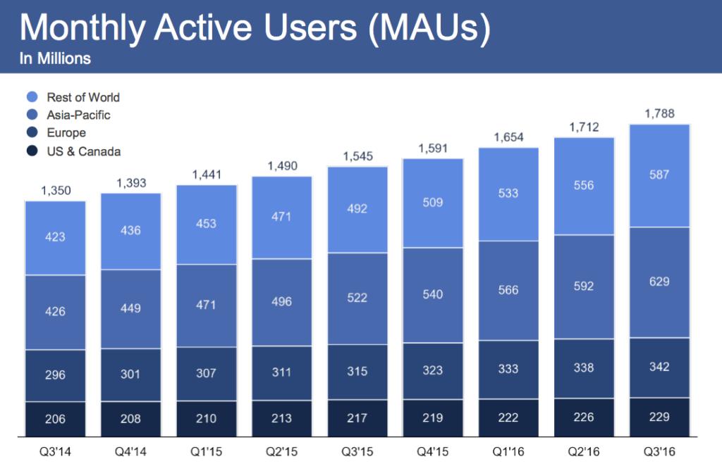Monthly Report von Facebook 2016