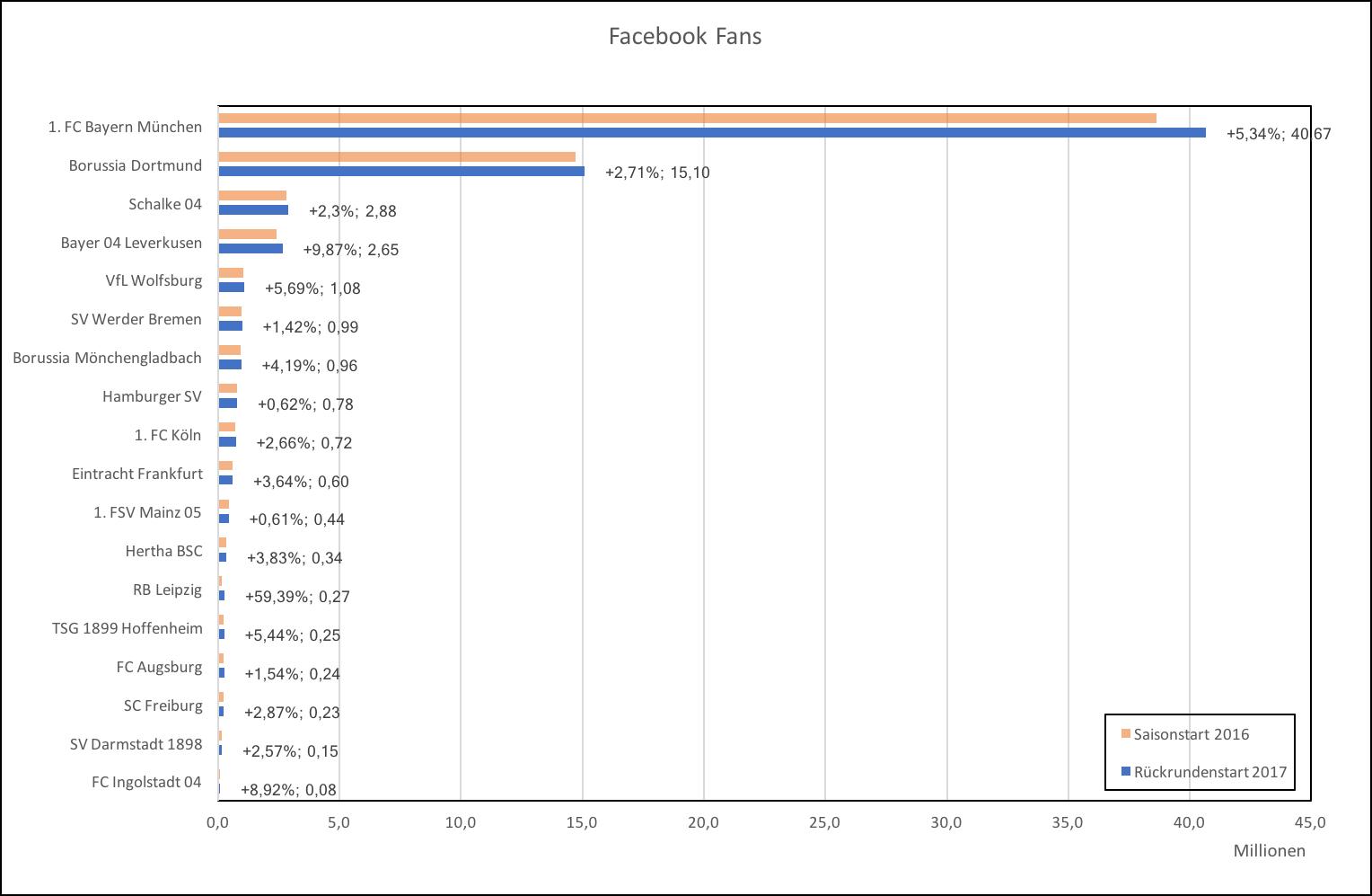 Facebook Fans Bundesliga Vereine