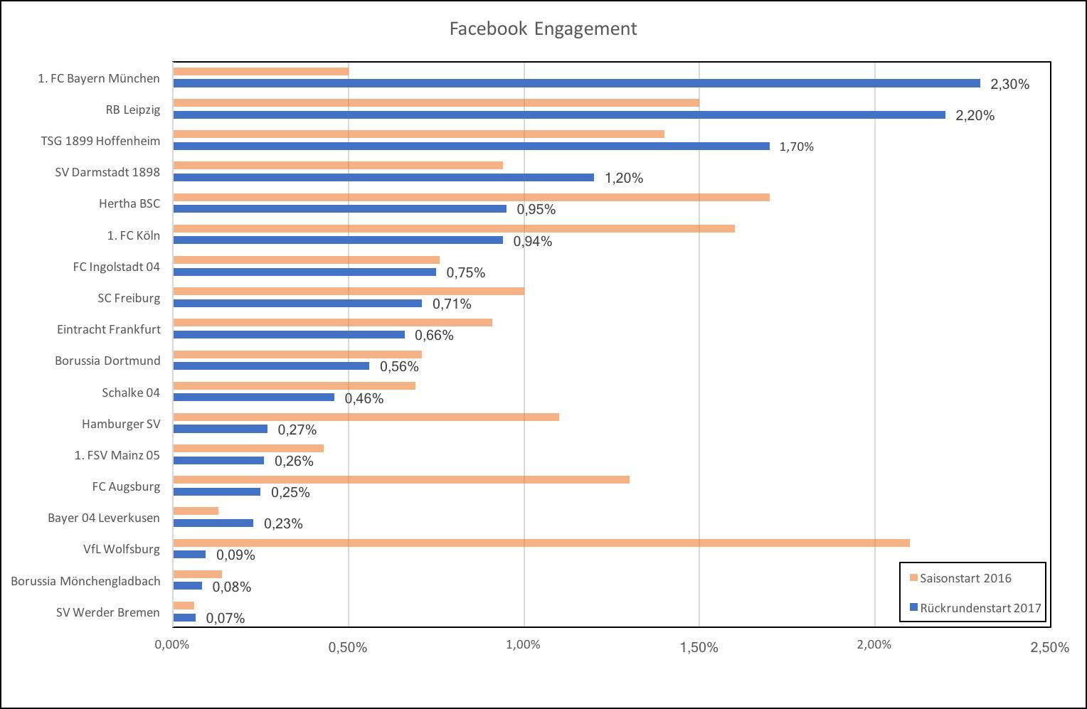 Facebook Engagement Bundesliga Vereine