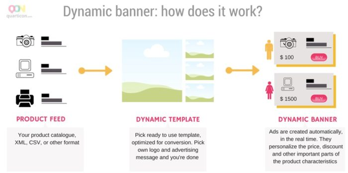 Dynamische Banner (Quarticon)