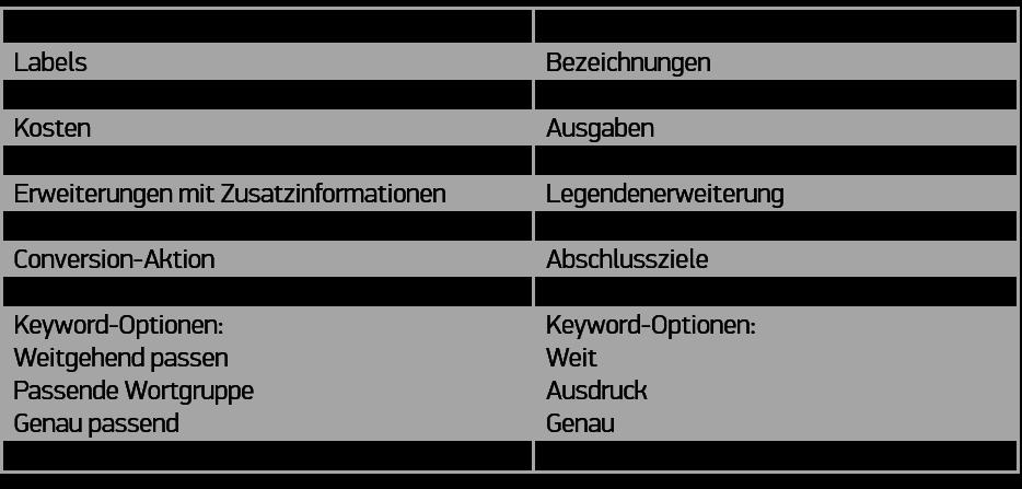 Verschiedenen Begrifflichkeiten bei Google Adwords und Bing Ads