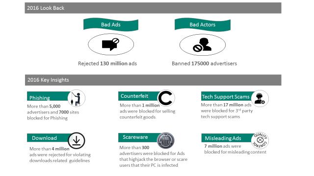Bing Ads Quality Report 2016