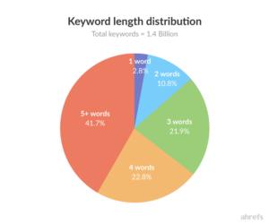Suchanfragen Wortlänge in Suchmaschinen