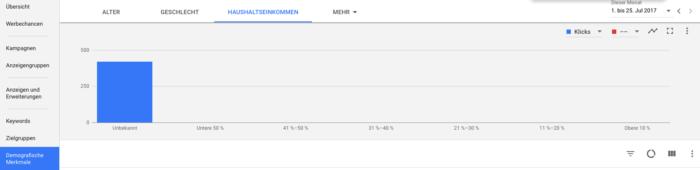 """Bericht """"Haushaltseinkommen"""" im Suchnetzwerk"""