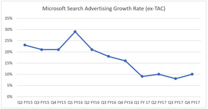 Umsatzwachstumsrate von Microsoft in der Suchwerbung