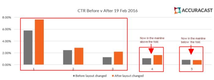 CTR von Google Desktop Textanzeigen