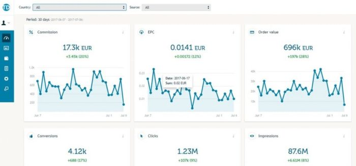 Neues Publisher Interface bei TradeDoubler