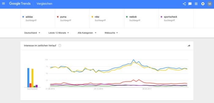 Ergebnisse des Google-Trends