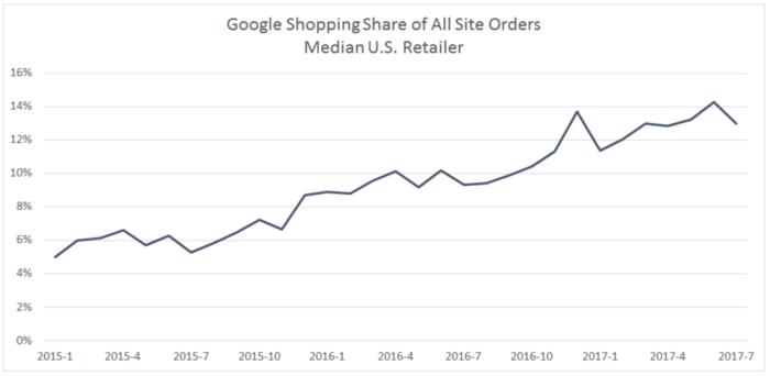 Anteil der Online-Bestellungen von US-Händlern über Google Shopping
