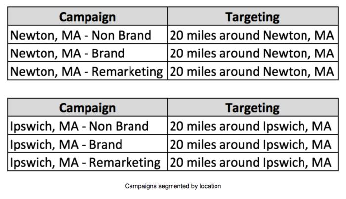 Standortspezifische Kampagnen