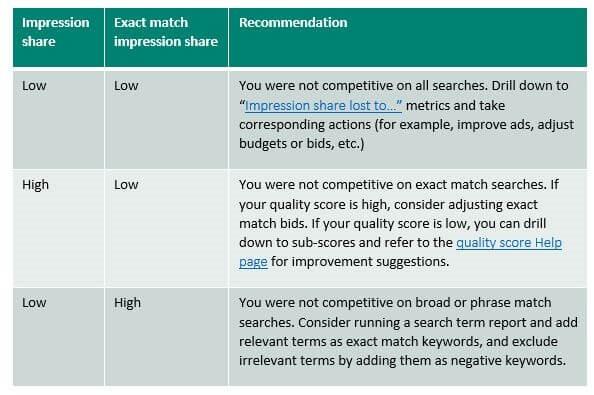 Exact Match Impression Share und Impression Share im Einsatz