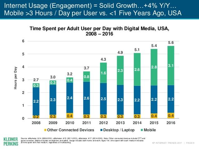 internet-trends-2017-report-9-638