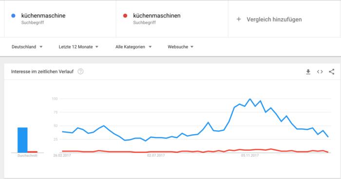 Google Trends Tool zur Bestimmung der Varianten