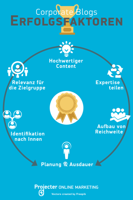 Erfolgsfaktoren Corporate Blog