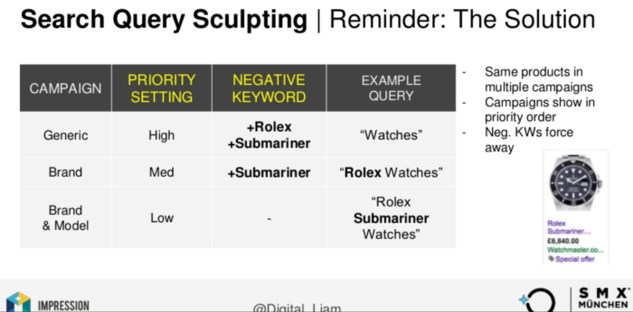 Methode des Search Query Sculpting