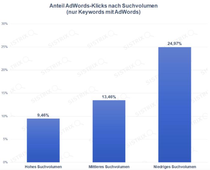 Sistrix Studie Anteil Adwords Klicks nach Suchvolumen