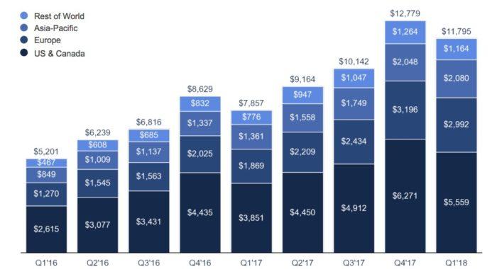 Anhaltendes Facebook Wachstum trotz Datenskandal