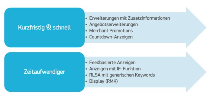 Google Adword Marketingaktionen_Segmentierung nach Zeitaufwand